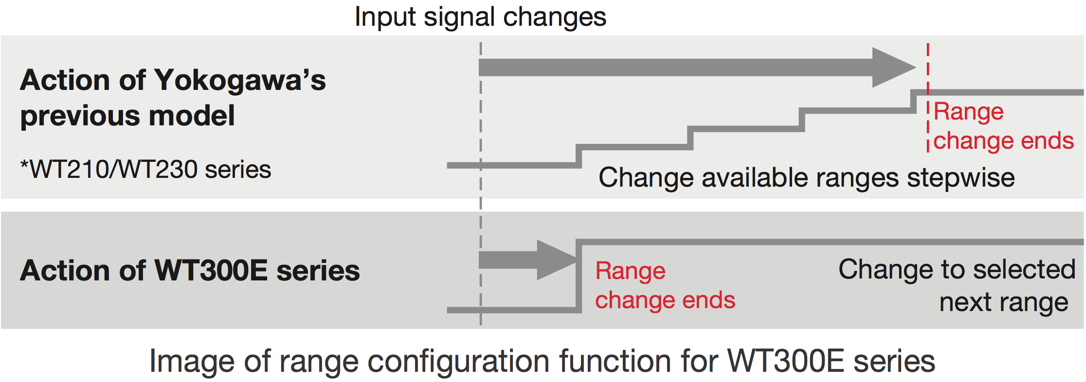 3_Input_Signal_Changes