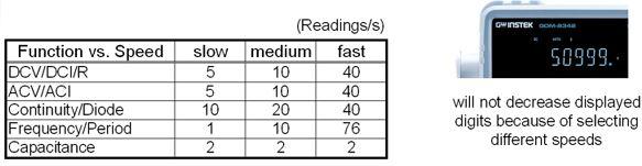 GDM-8342_Speed