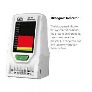 CEM-DT-967-CO2 Histogram
